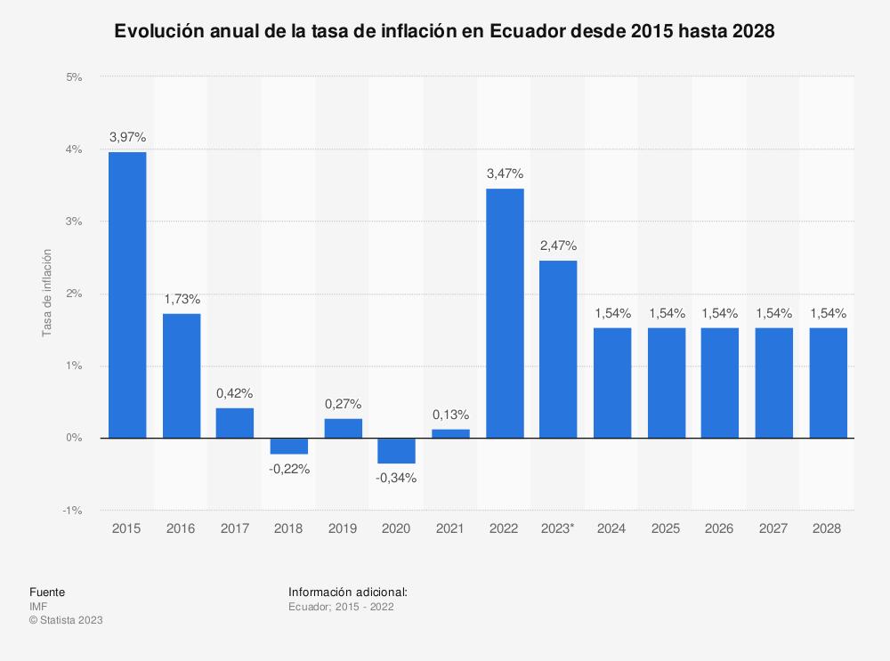 Estadística: Evolución anual de la tasa de inflación en Ecuador desde 2015 hasta 2025 | Statista