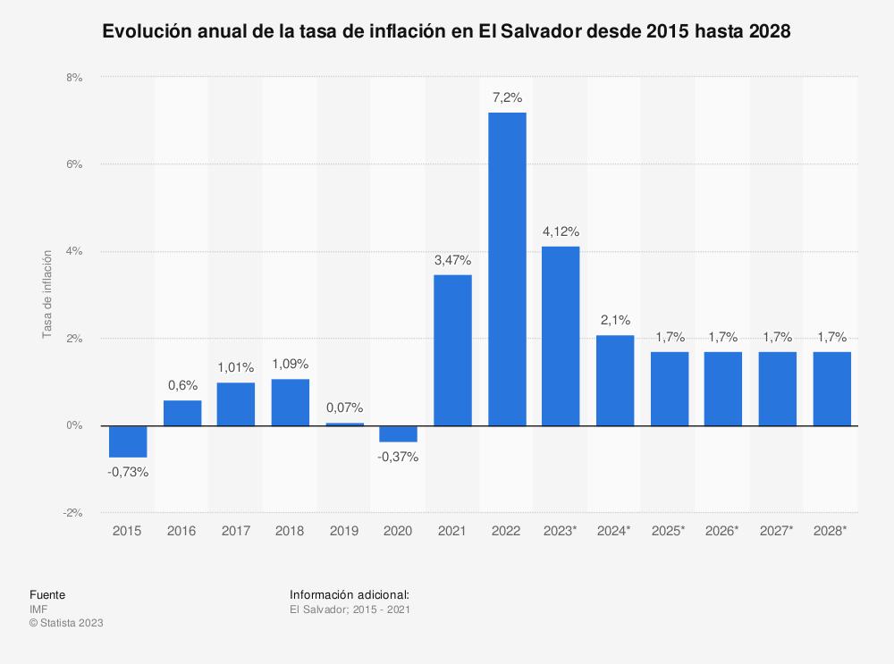 Estadística: Evolución anual de la tasa de inflación en El Salvador desde 2015 hasta 2025 | Statista