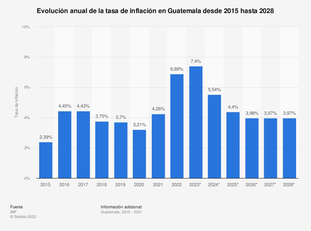 Estadística: Evolución anual de la tasa de inflación en Guatemala desde 2015 hasta 2025 | Statista