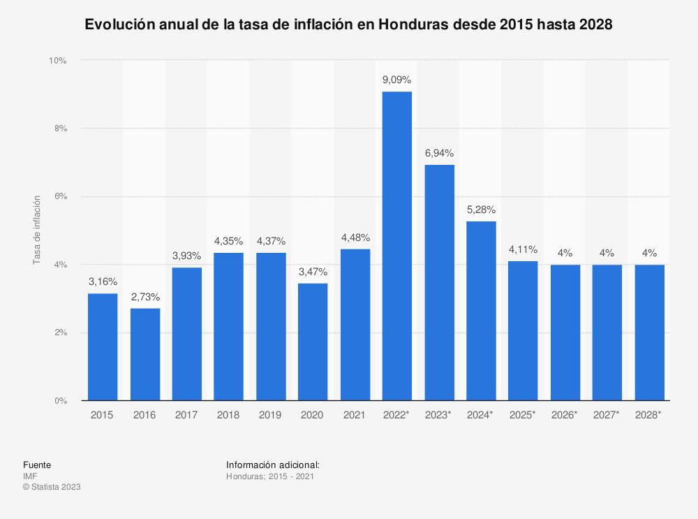 Estadística: Evolución anual de la tasa de inflación en Honduras desde 2015 hasta 2025 | Statista