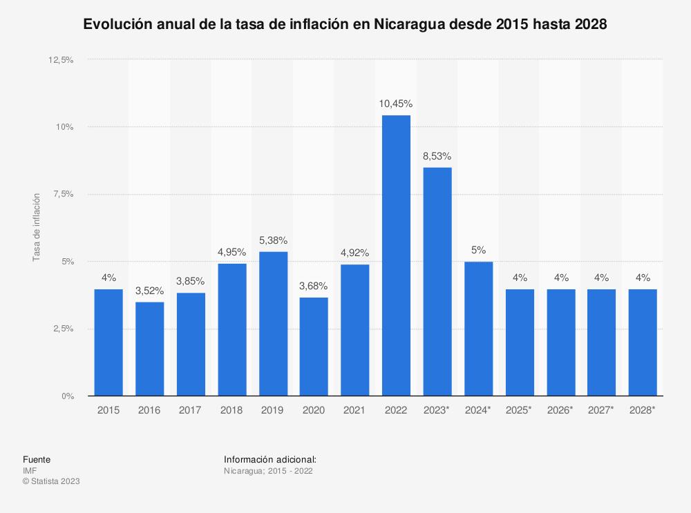 Estadística: Evolución anual de la tasa de inflación en Nicaragua desde 2015 hasta 2025 | Statista