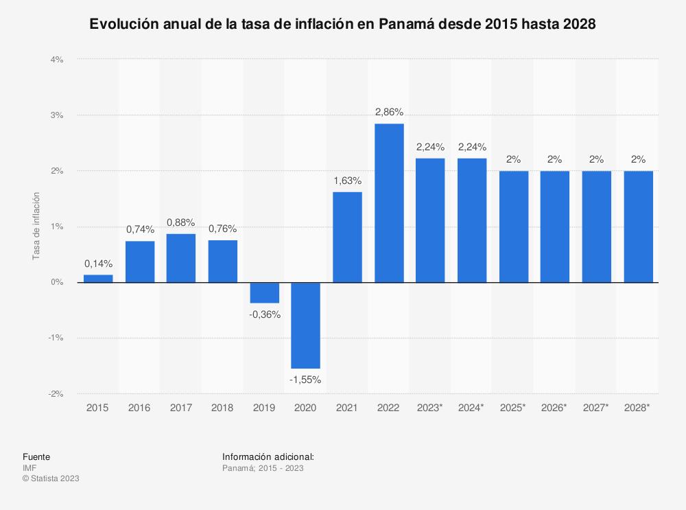 Estadística: Evolución anual de la tasa de inflación en Panamá desde 2015 hasta 2025 | Statista