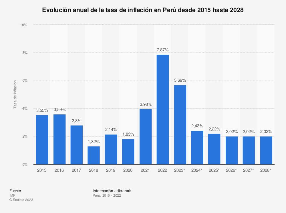 Estadística: Evolución anual de la tasa de inflación en Perú desde 2015 hasta 2026 | Statista