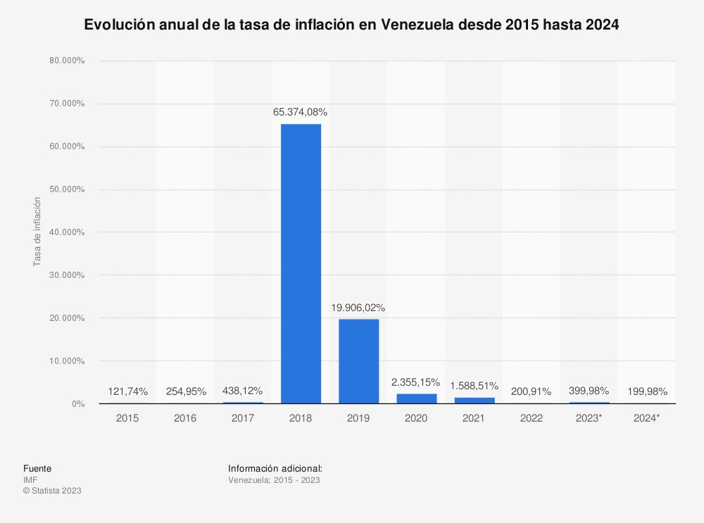 Estadística: Evolución anual de la tasa de inflación en Venezuela desde 2015 hasta 2022 | Statista