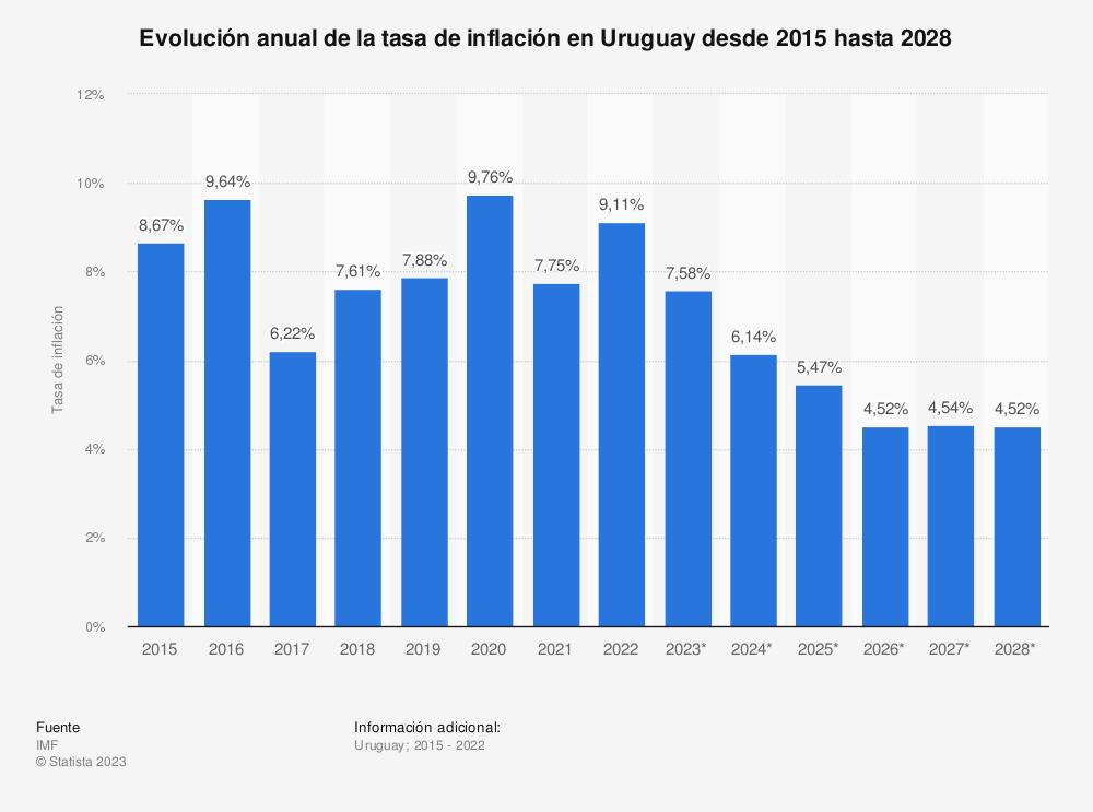 Estadística: Evolución anual de la tasa de inflación en Uruguay desde 2015 hasta 2025   Statista