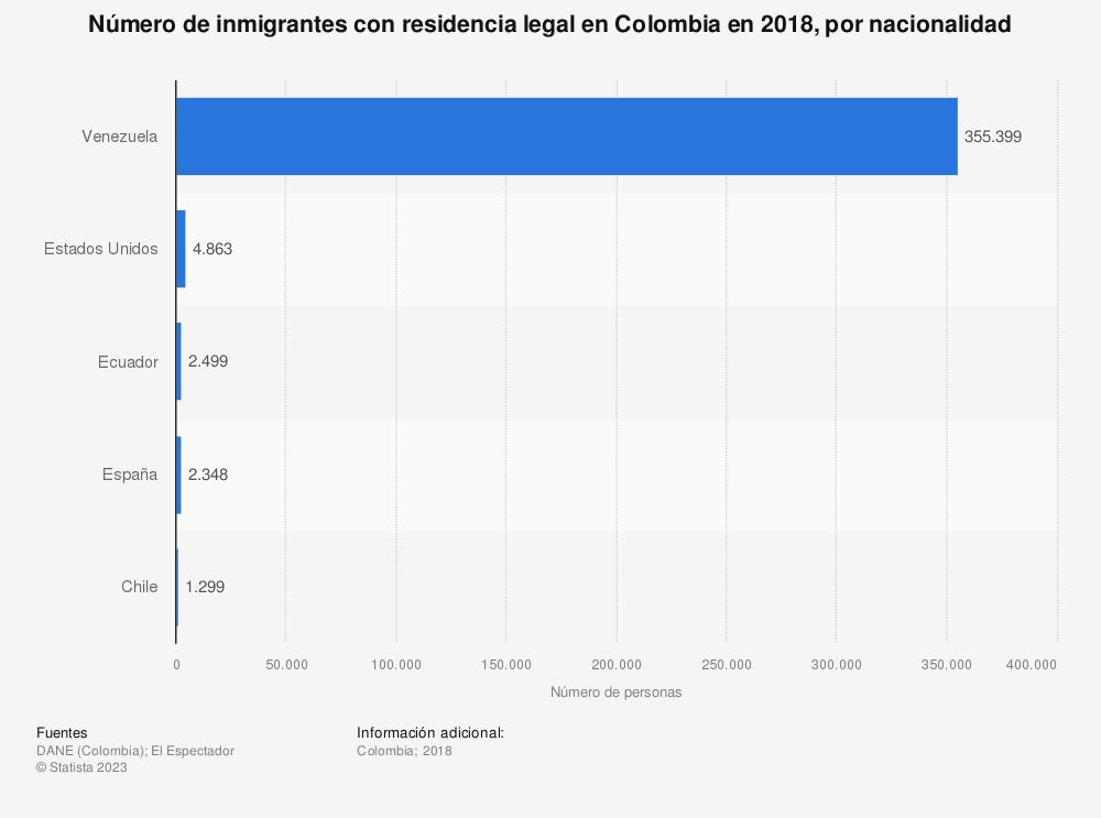 Estadística: Número de inmigrantes con residencia legal en Colombia en 2018, por nacionalidad | Statista