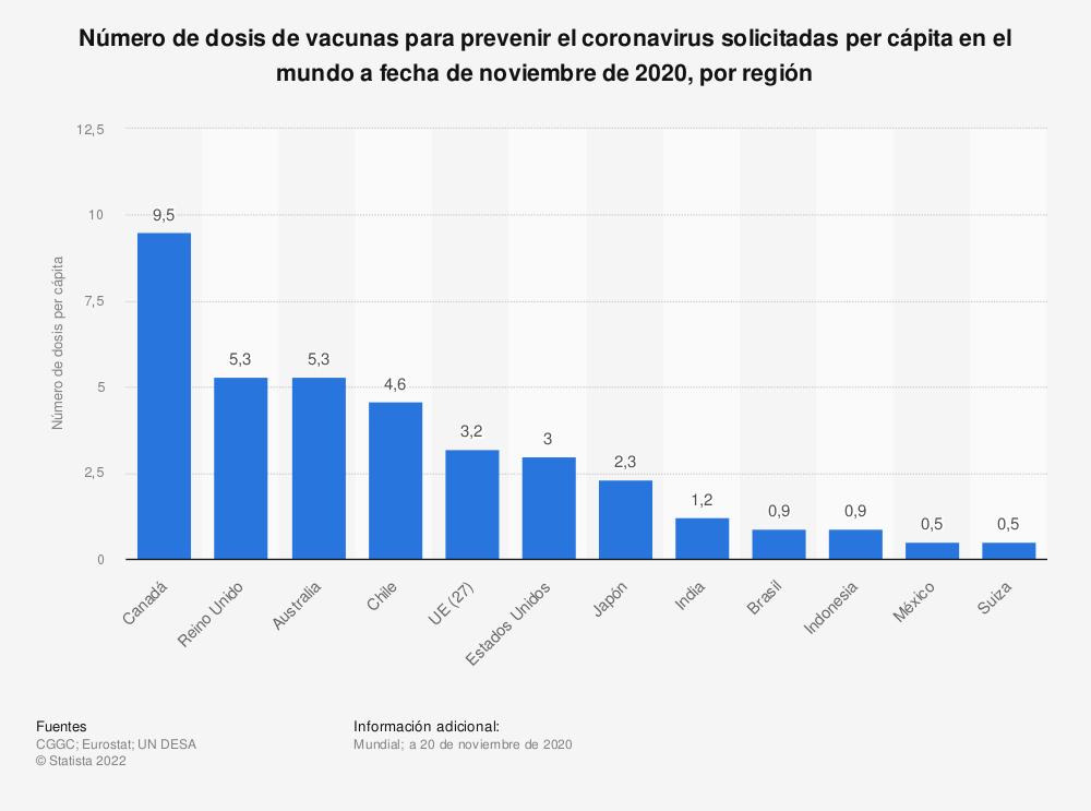 Estadística: Número de dosis de vacunas para prevenir el coronavirus solicitadas per cápita en el mundo a fecha de noviembre de 2020, por región   Statista
