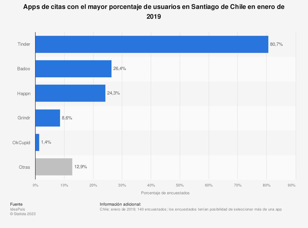 Estadística: Apps de citas con el mayor porcentaje de usuarios en Santiago de Chile en enero de 2019 | Statista