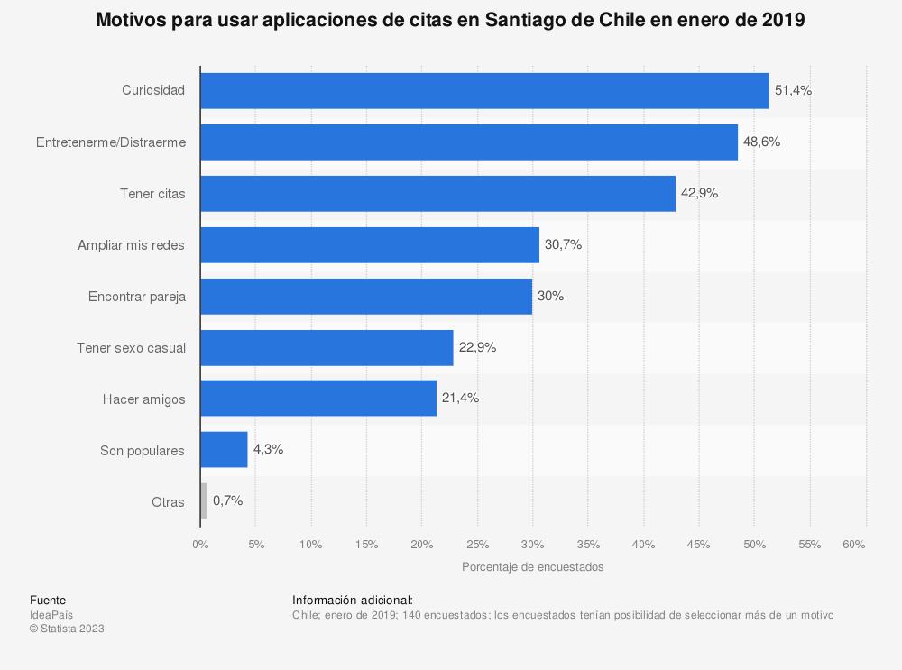 Estadística: Motivos para usar aplicaciones de citas en Santiago de Chile en enero de 2019 | Statista