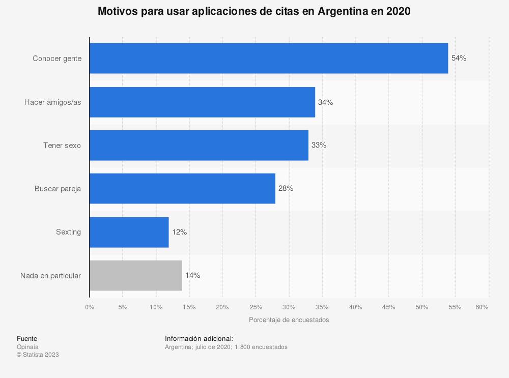 Estadística: Motivos para usar aplicaciones de citas en Argentina en 2020 | Statista