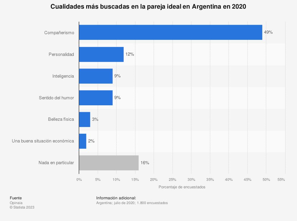 Estadística: Cualidades más buscadas en la pareja ideal en Argentina en 2020 | Statista