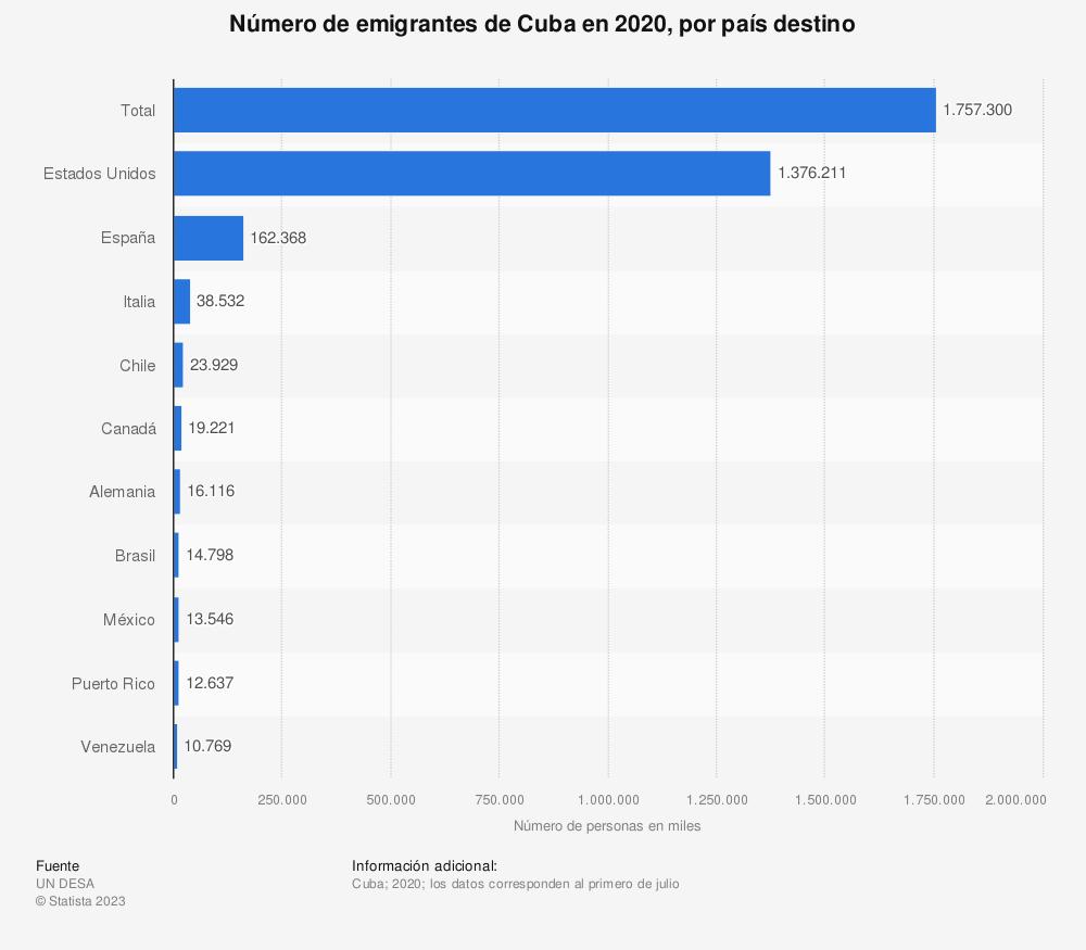 Estadística: Número de emigrantes de Cuba en 2019, por país destino (en miles) | Statista