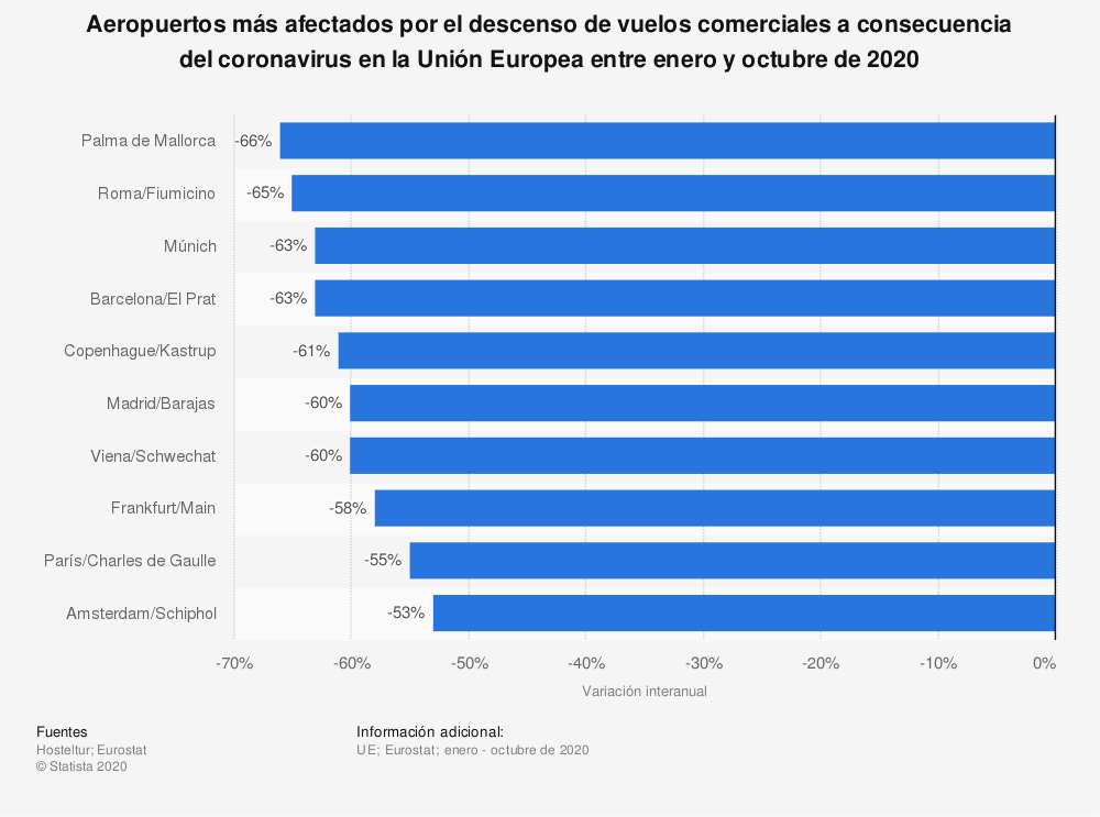 Estadística: Aeropuertos más afectados por el descenso de vuelos comerciales a consecuencia del coronavirus en la Unión Europea entre enero y octubre de 2020 | Statista