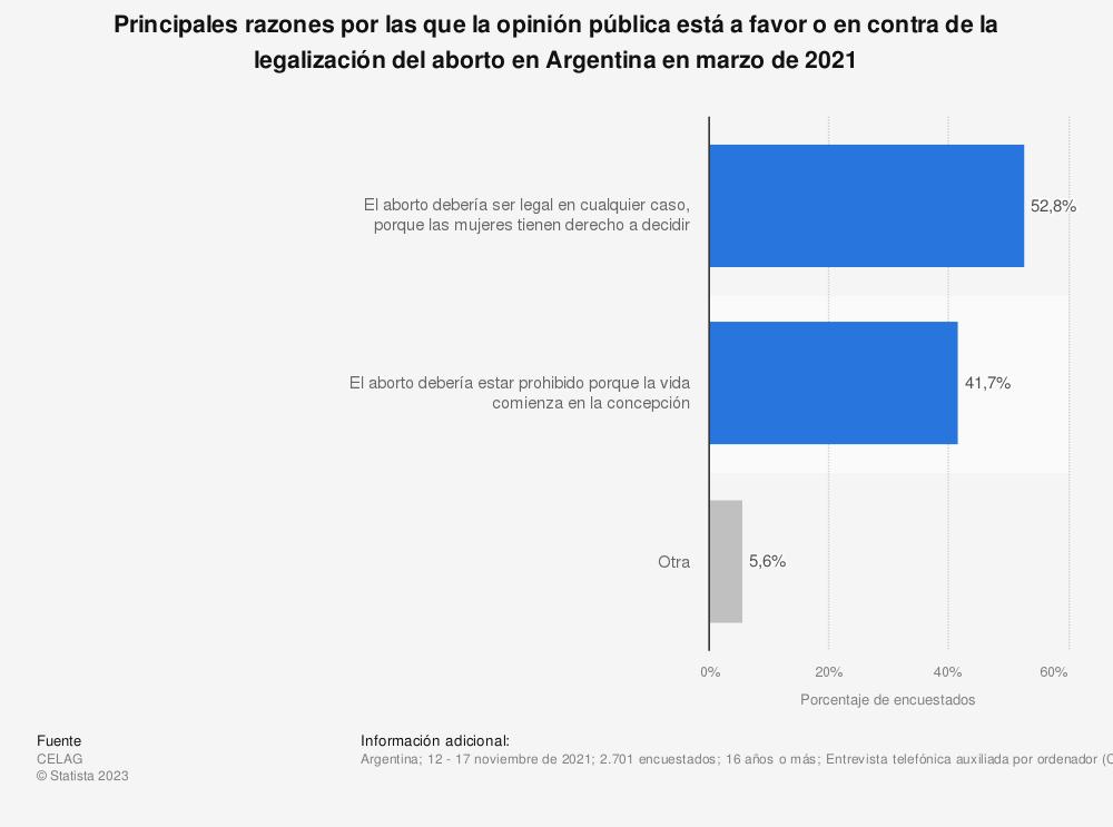 Estadística: Principales razones por las que la opinión pública está a favor o en contra de la legalización del aborto en Argentina en noviembre de 2020 | Statista