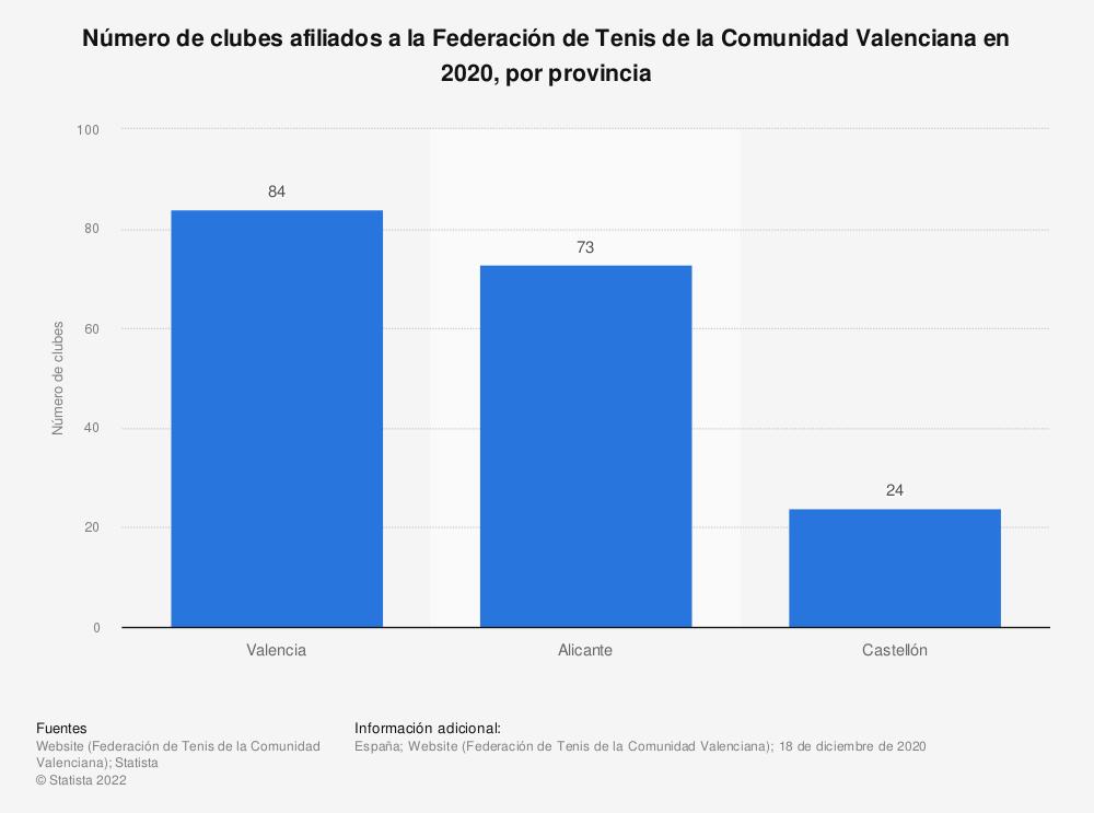 Estadística: Número de clubes afiliados a la Federación de Tenis de la Comunidad Valenciana en 2020, por provincia | Statista