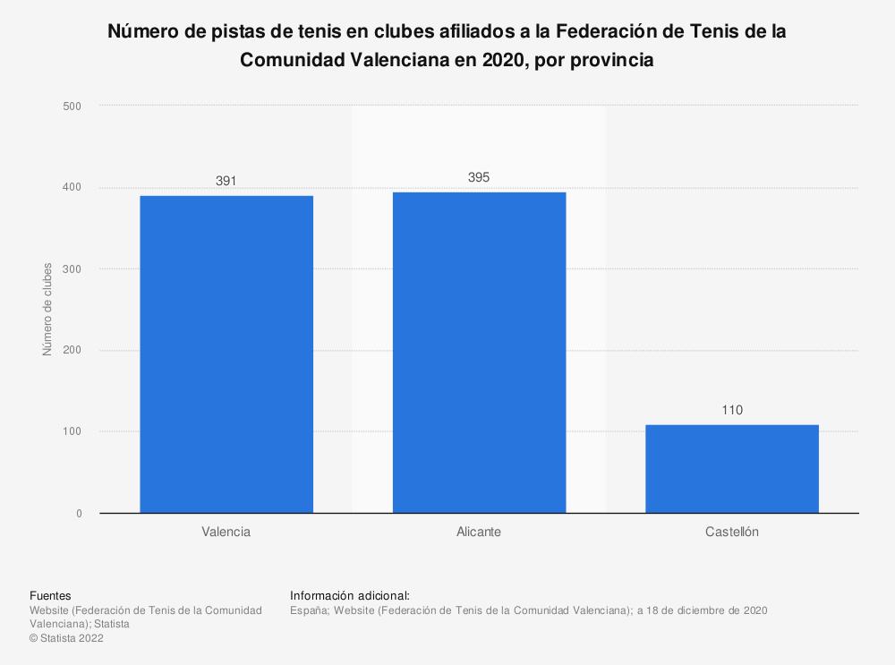 Estadística: Número de pistas de tenis en clubes afiliados a la Federación de Tenis de la Comunidad Valenciana en 2020, por provincia   Statista
