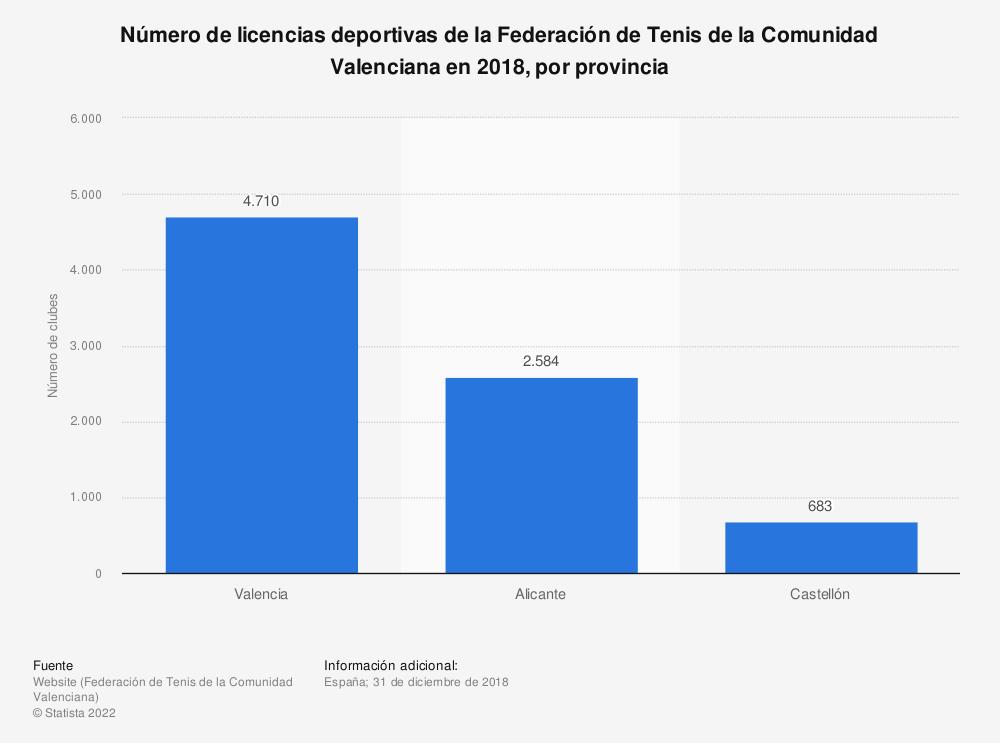 Estadística: Número de licencias deportivas de la Federación de Tenis de la Comunidad Valenciana en 2018, por provincia   Statista
