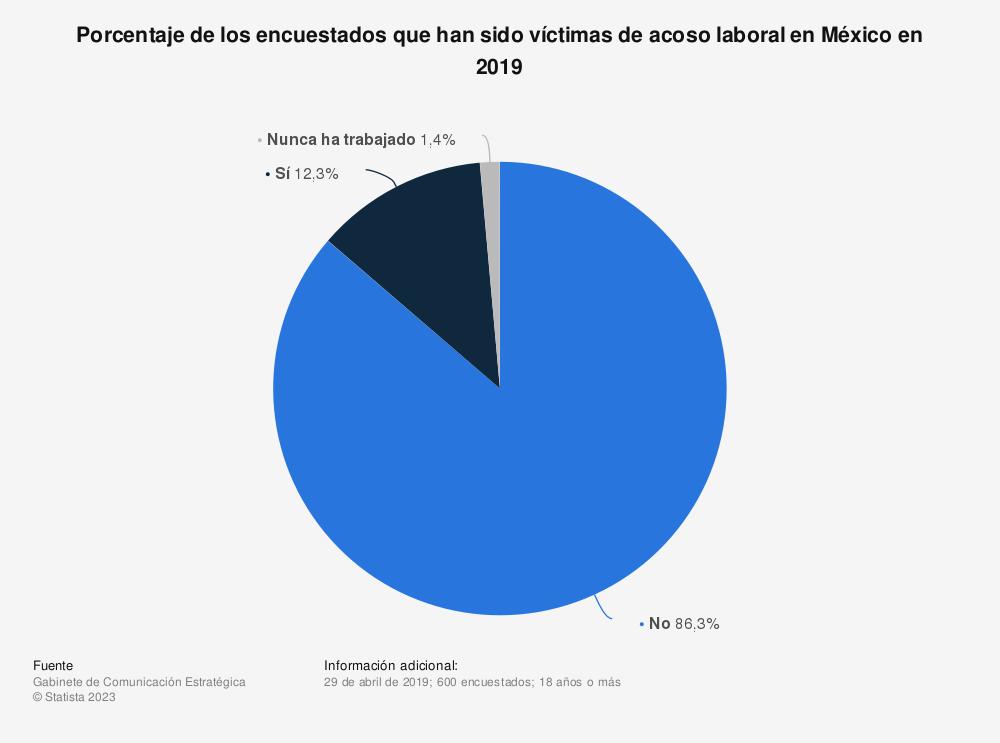 Estadística: Porcentaje de los encuestados que han sido víctimas de acoso laboral en México en 2019 | Statista