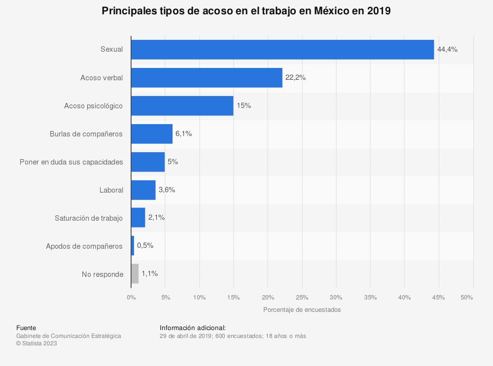 Estadística: Principales tipos de acoso en el trabajo en México en 2019 | Statista