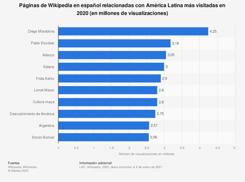 Estadística: Páginas de Wikipedia en español relacionadas con América Latina más visitadas en 2020 (en millones de visualizaciones)   Statista