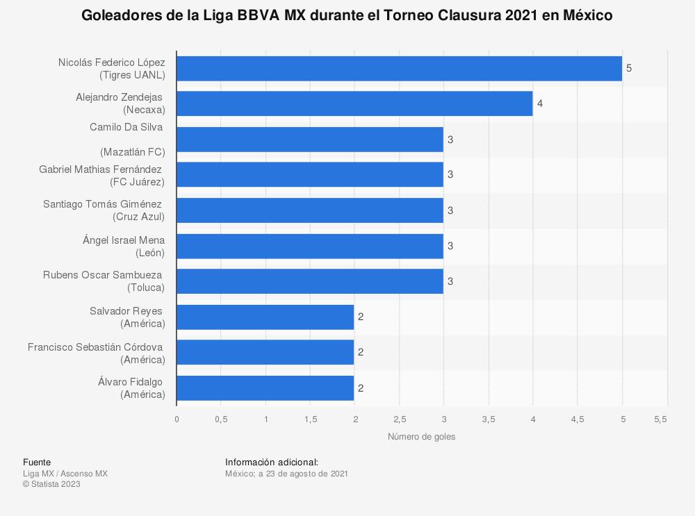 Estadística: Goleadores de la Liga BBVA MX durante el Torneo Clausura 2020 en México | Statista