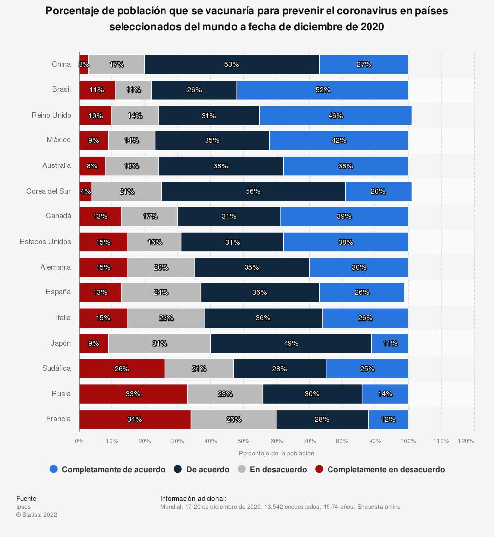 Estadística: Porcentaje de población que se vacunaría para prevenir el coronavirus en países seleccionados del mundo a fecha de diciembre de 2020  | Statista