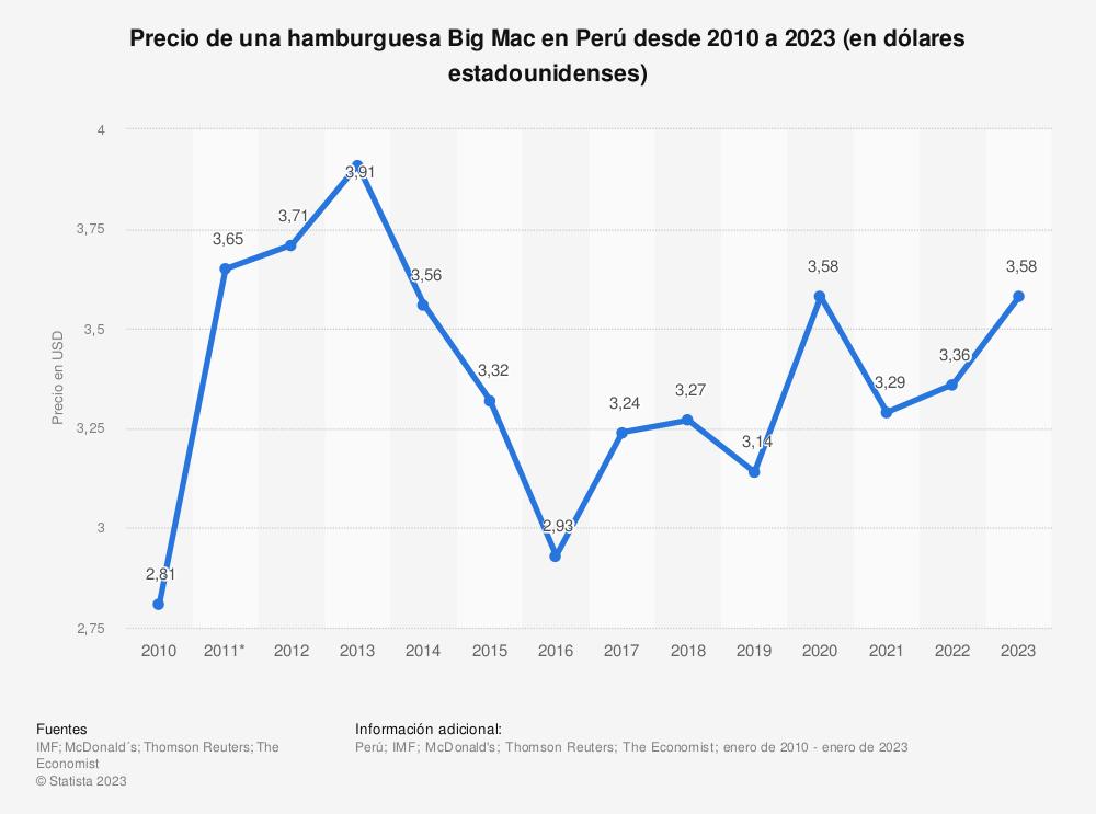 Estadística: Precio de una hamburguesa Big Mac en Perú desde 2010 a 2021 (en dólares estadounidenses) | Statista