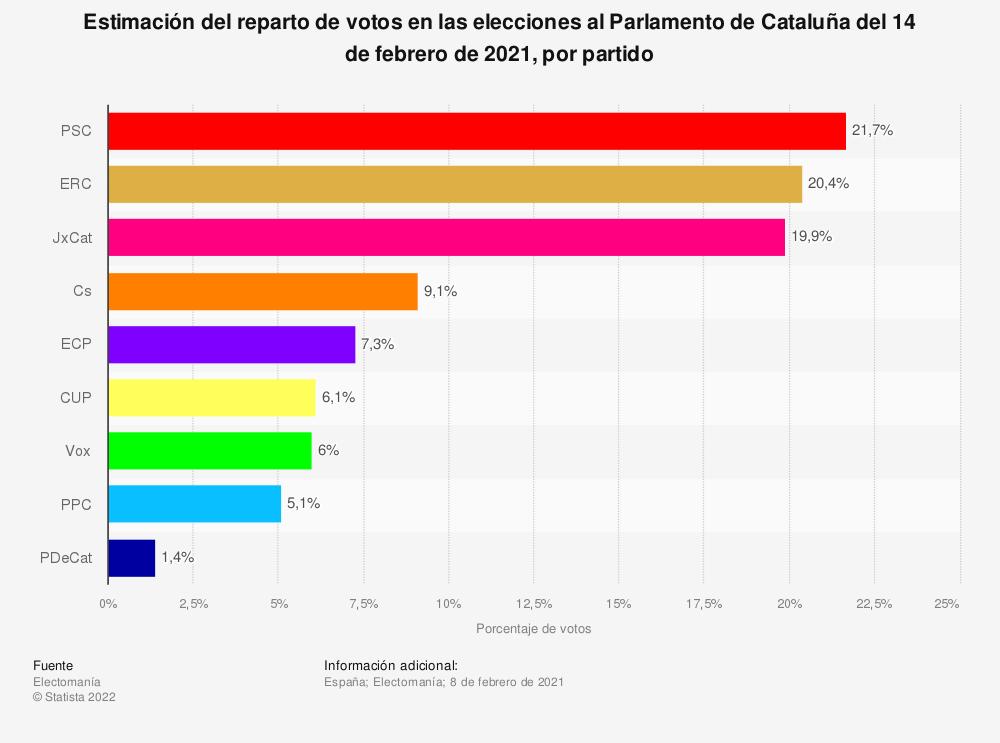 Estadística: Estimación del reparto de votos en las elecciones al Parlamento de Cataluña del 14 de febrero de 2021, por partido | Statista
