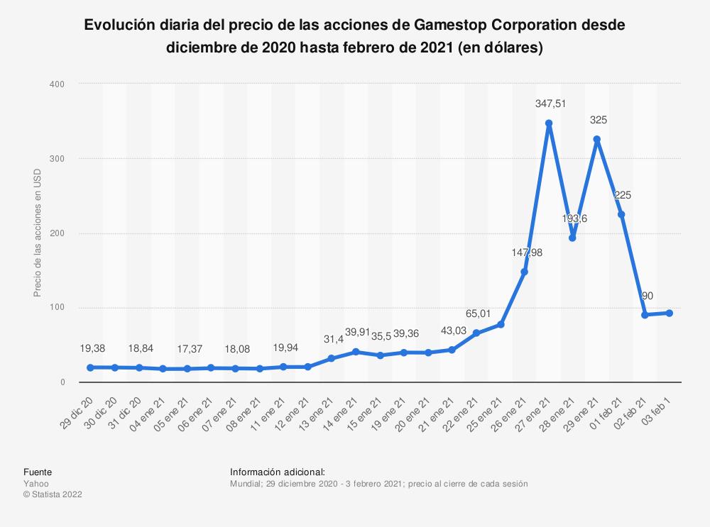 Estadística: Evolución diaria del precio de las acciones de Gamestop Corporation desde diciembre de 2020 hasta febrero de 2021 (en dólares) | Statista