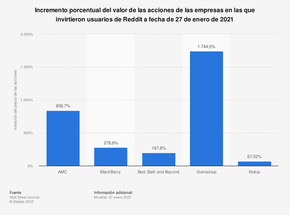 Estadística: Incremento porcentual del valor de las acciones de las empresas en las que invirtieron usuarios de Reddit a fecha de 27 de enero de 2021 | Statista