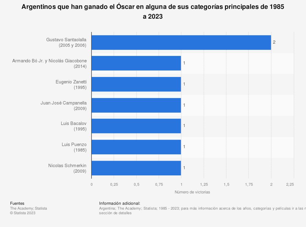 Estadística: Argentinos que han ganado el Óscar en alguna de sus categorías principales de 1985 a 2020 | Statista