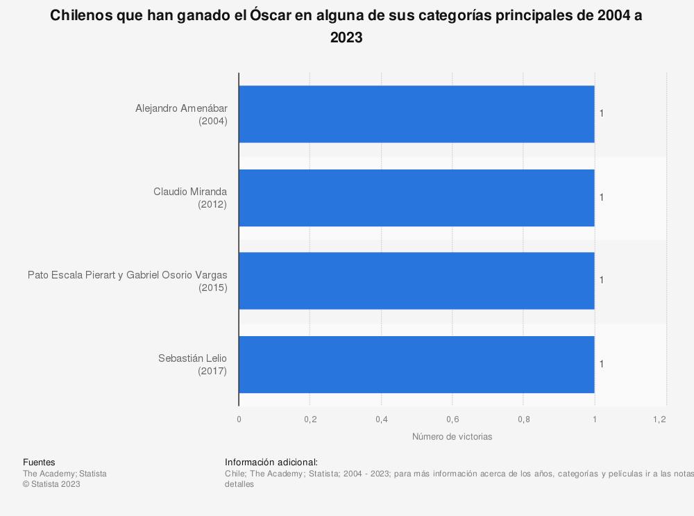 Estadística: Chilenos que han ganado el Óscar en alguna de sus categorías principales de 2004 a 2020 | Statista