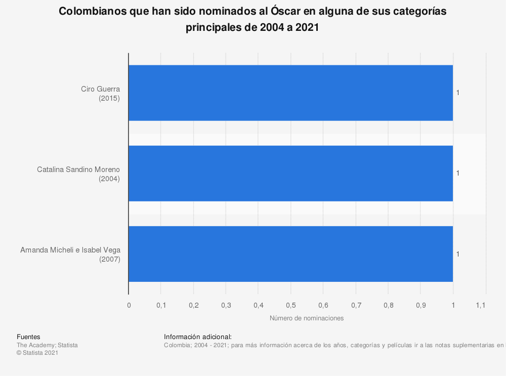 Estadística: Colombianos que han sido nominados al Óscar en alguna de sus categorías principales de 2004 a 2020 | Statista