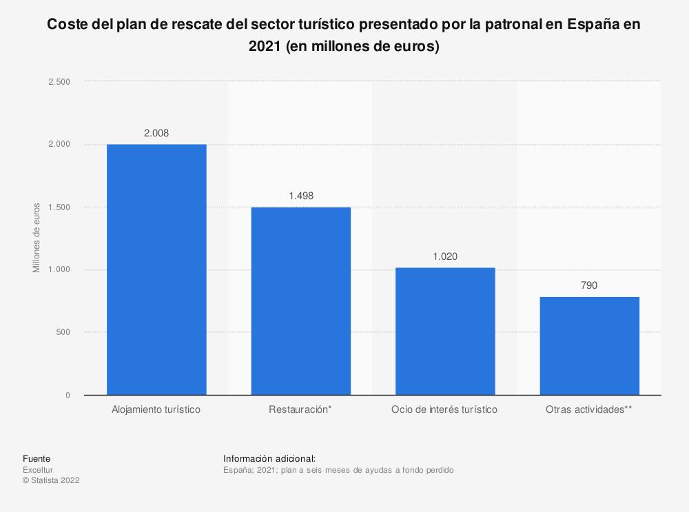 Estadística: Coste del plan de rescate del sector turístico presentado por la patronal en España en 2021 (en millones de euros) | Statista