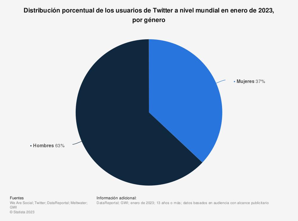 Estadística: Distribución porcentual de los usuarios de Twitter a nivel mundial en enero de 2021, por género | Statista