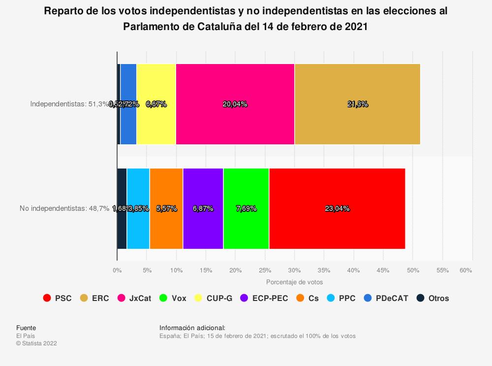 Estadística: Reparto de los votos independentistas y no independentistas en las elecciones al Parlamento de Cataluña del 14 de febrero de 2021  | Statista