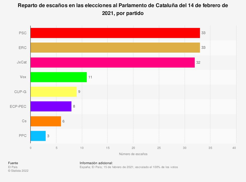 Estadística: Reparto de escaños en las elecciones al Parlamento de Cataluña del 14 de febrero de 2021, por partido | Statista
