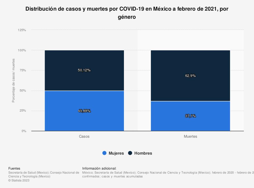 Estadística: Distribución de casos y muertes por COVID-19 en México a febrero de 2021, por género  | Statista