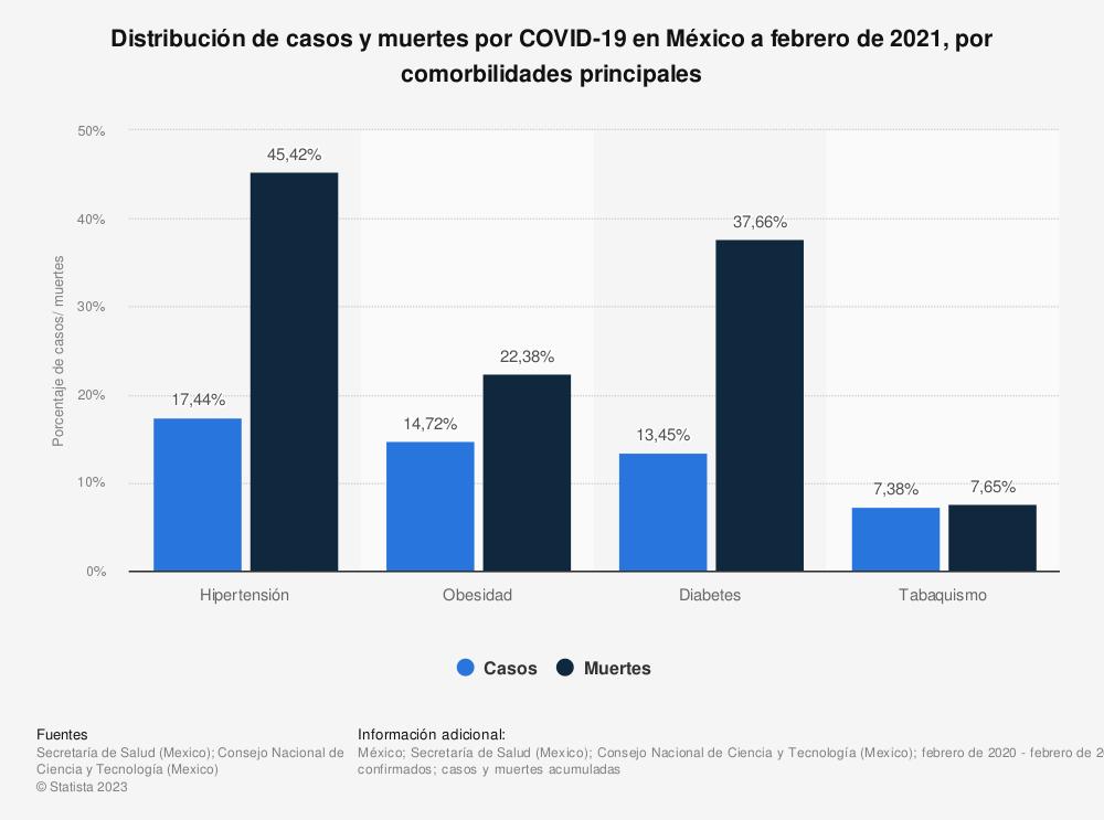 Estadística: Distribución de casos y muertes por COVID-19 en México a febrero de 2021, por comorbilidades principales  | Statista