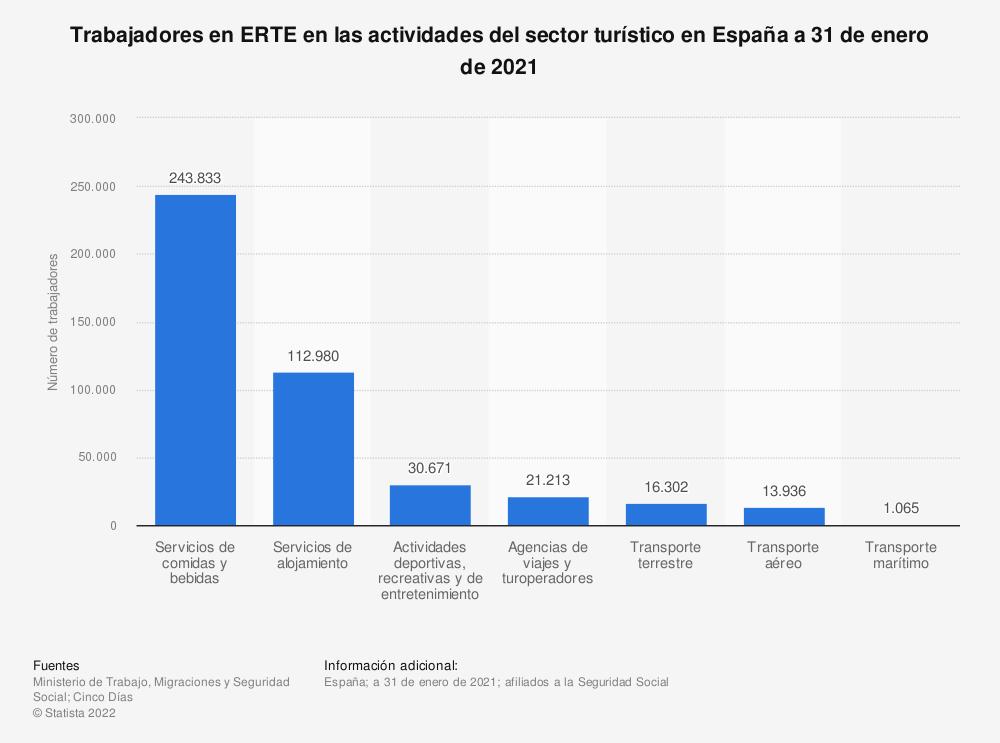 Estadística: Trabajadores en ERTE en las actividades del sector turístico en España a 31 de enero de 2021 | Statista