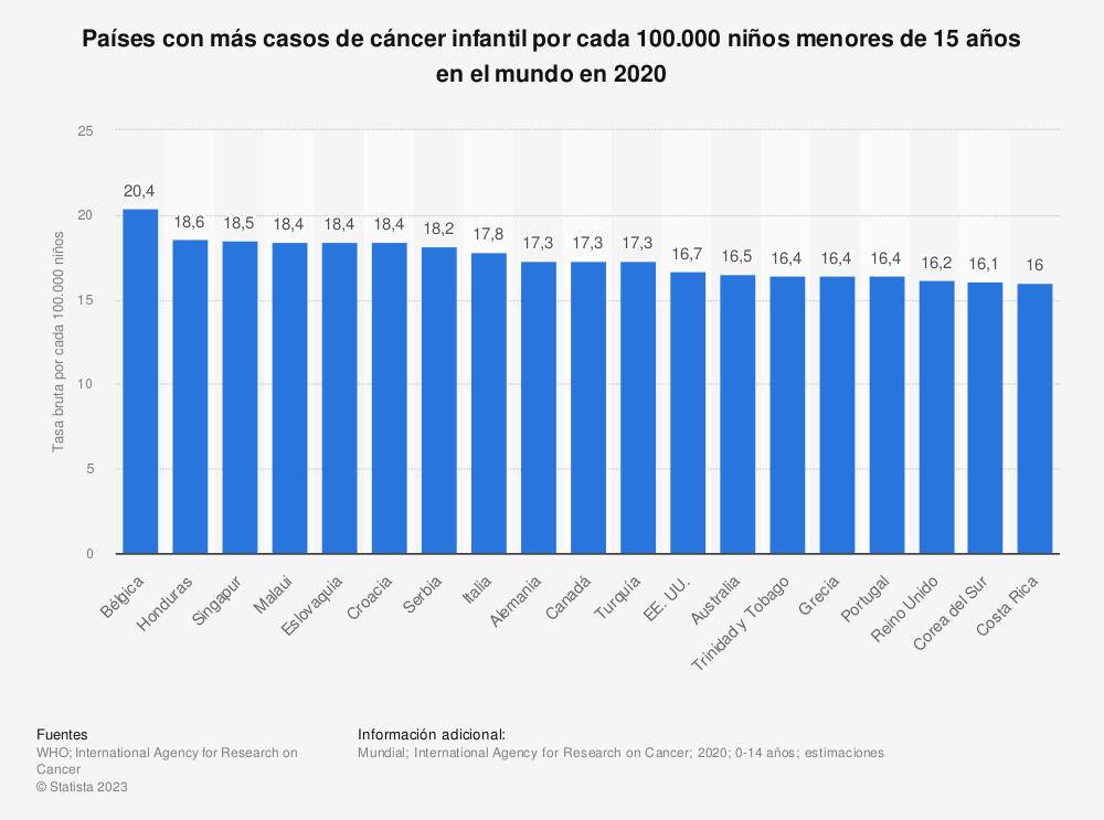 Estadística: Países con más casos de cáncer infantil por cada 100.000 niños menores de 15 años en el mundo en 2020 | Statista