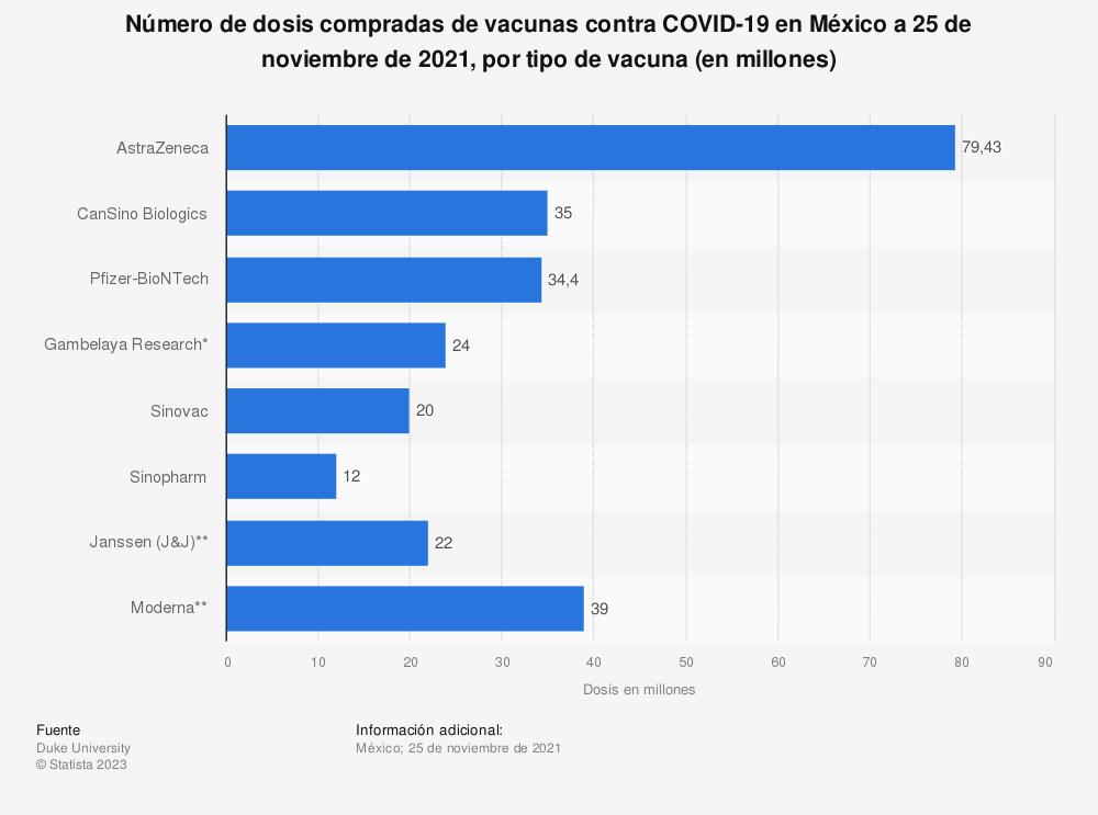 Estadística: Número de dosis confirmadas de vacunas contra COVID-19 en México a 3 de septiembre de 2021, por tipo de vacuna (en millones) | Statista