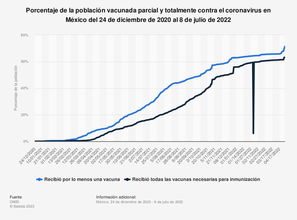 Estadística: Porcentaje de la población vacunada parcial y totalmente contra COVID-19 en México del 24 de diciembre de 2020 al 29 de marzo de 2021 | Statista