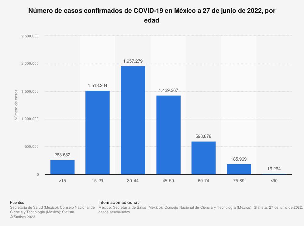 Estadística: Número de casos confirmados de COVID-19 en México el 24 de febrero de 2021, por edad | Statista