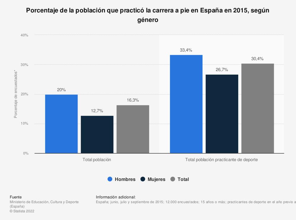 Estadística: Porcentaje de la población que practicó la carrera a pie en España en 2015, según género | Statista