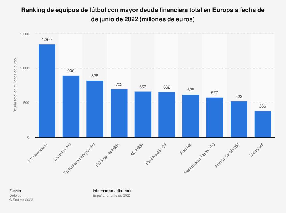 Estadística: Ranking de equipos de fútbol con mayor deuda financiera total en Europa a fecha de 30 de junio de 2020 (millones de euros) | Statista