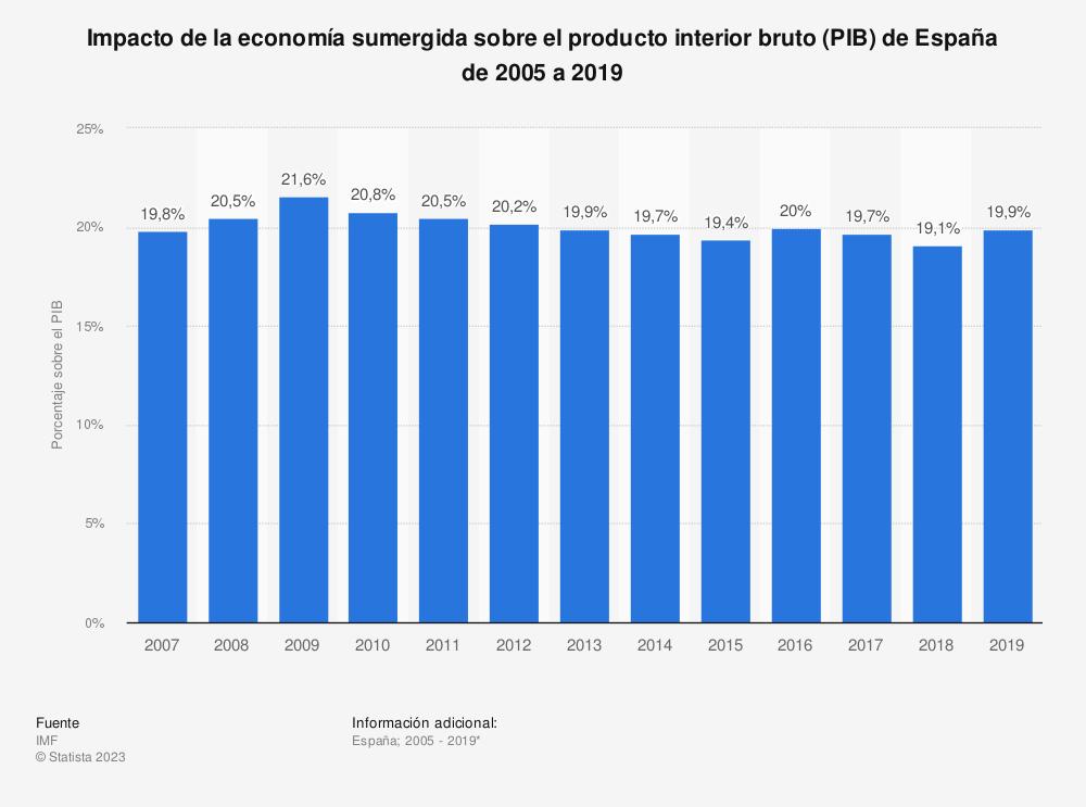 Estadística: Impacto de la economía sumergida sobre el producto interior bruto (PIB) de España de 2005 a 2017 | Statista
