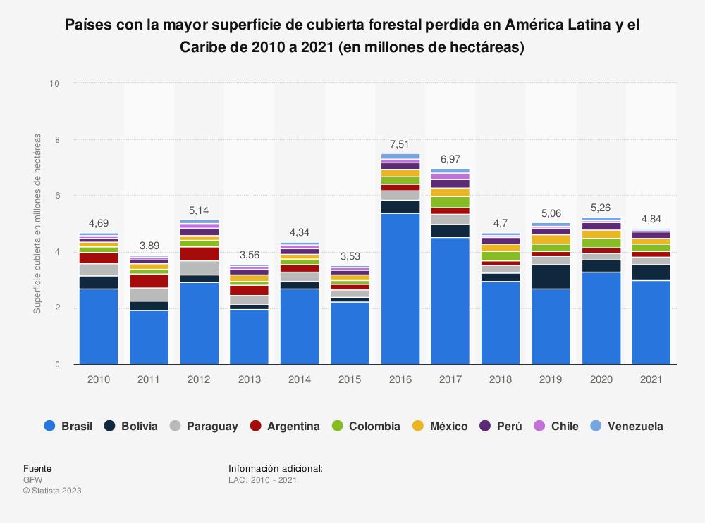 Estadística: Países con la mayor superficie de cubierta forestal perdida en América Latina y el Caribe de 2010 a 2019 (en millones de hectáreas)   Statista
