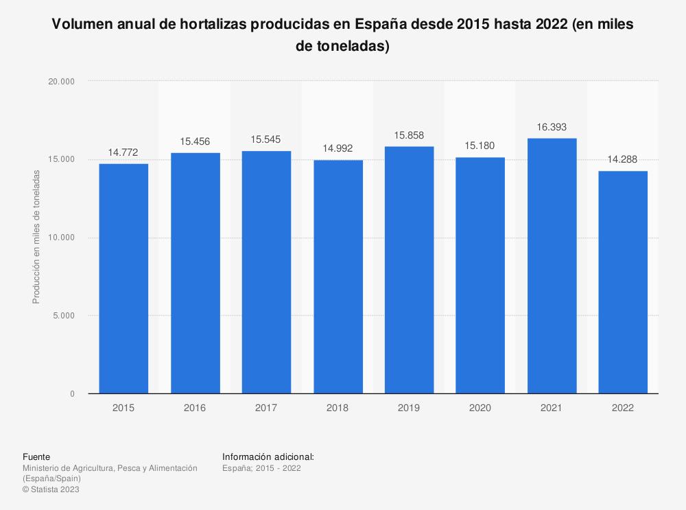 Estadística: Volumen anual de hortalizas producidas en España desde 2015 hasta 2019 (en miles de toneladas) | Statista