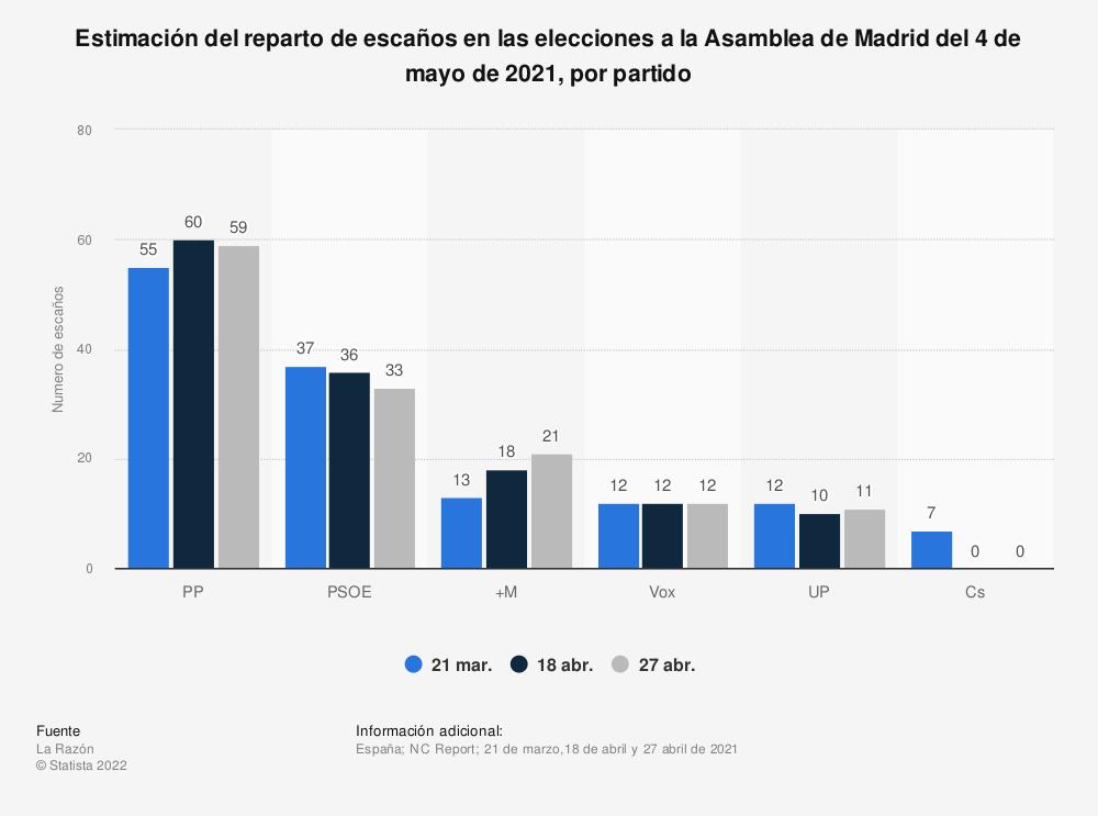 Estadística: Estimación del reparto de escaños en las elecciones a la Asamblea de Madrid del 4 de mayo de 2021, por partido | Statista